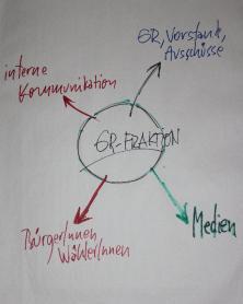 Grafik Handlungsfelder der Politik